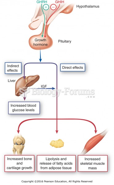 Physiological and pharmacologic effects of growth hormone.