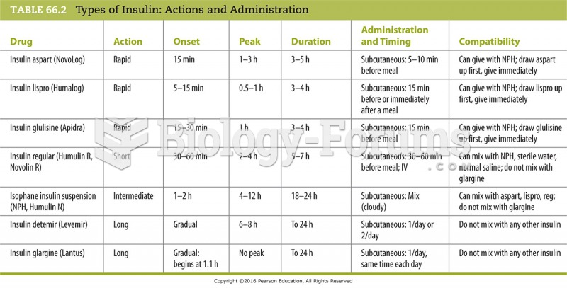 Types of Insulin: Actions and Administration