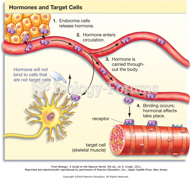 Hormones and their target cells.