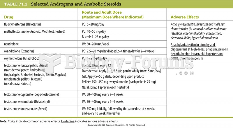 Selected Androgens and Anabolic Steroids