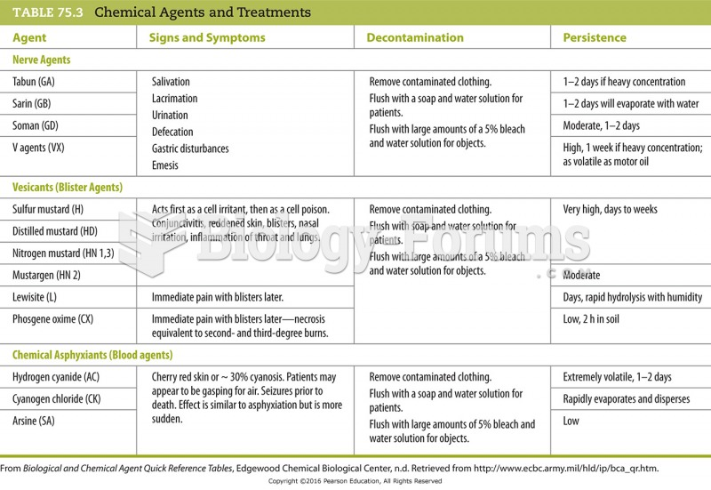 Chemical Agents and Treatments