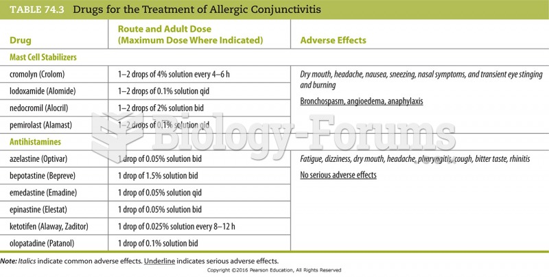 Drugs for the Treatment of Allergic Conjunctivitis