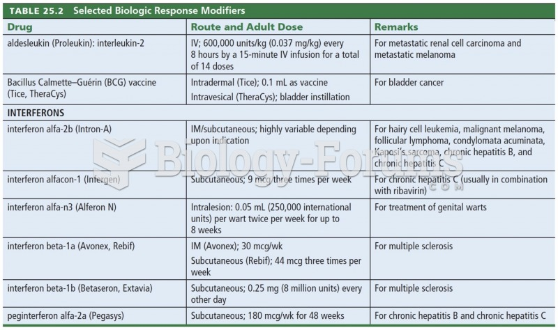 Selected Biological Response Modifiers