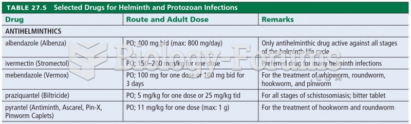 Selected Drugs for Helminth and Protozoan Infections