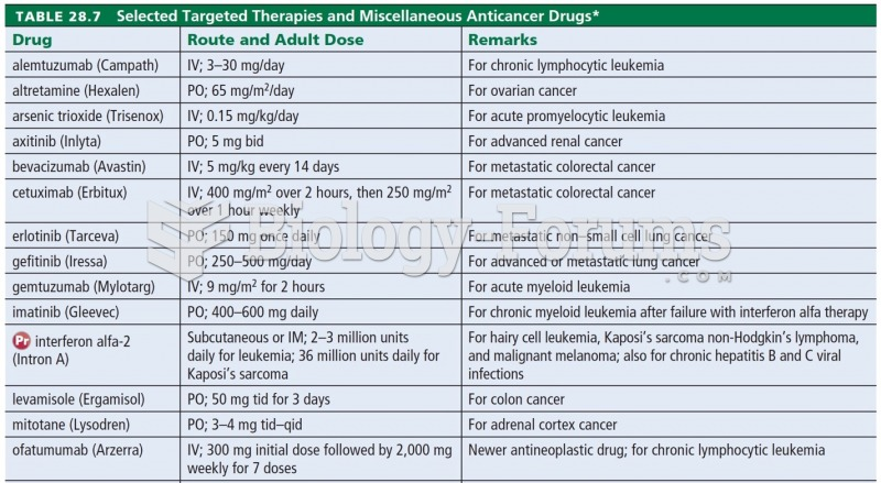 Selected Targeted Therapies and Miscellaneous Anticancer Drugs