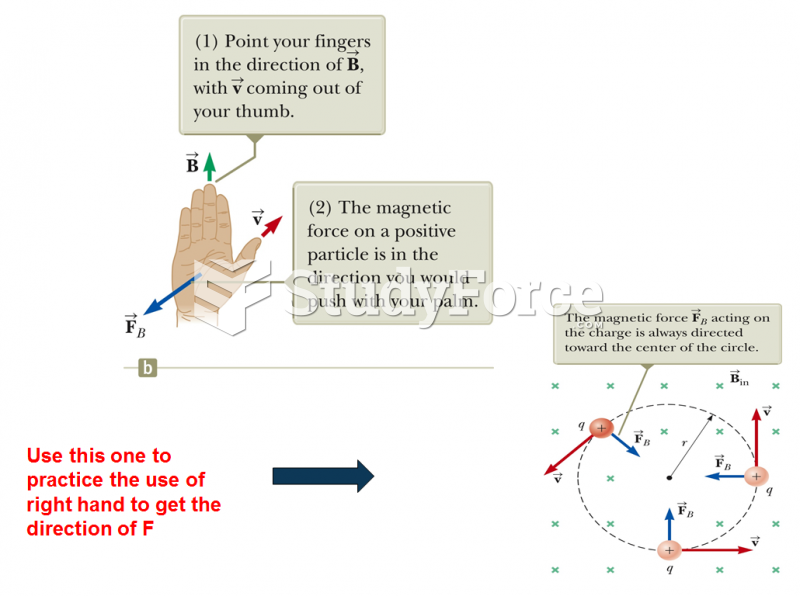 Direction: Right-Hand Rule