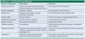 Common Bacterial Pathogens