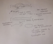 Draw and label a diagram and explain how a factor-dependent transcription (rho-dependent) terminator