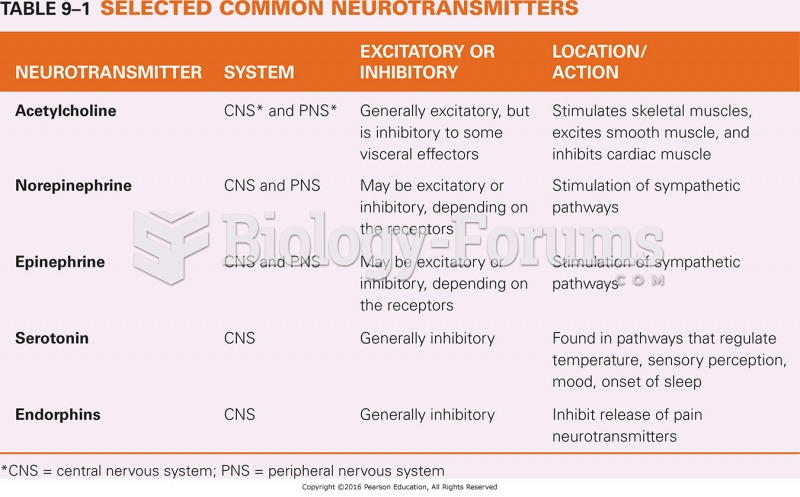 Selected Common Neurotransmitters