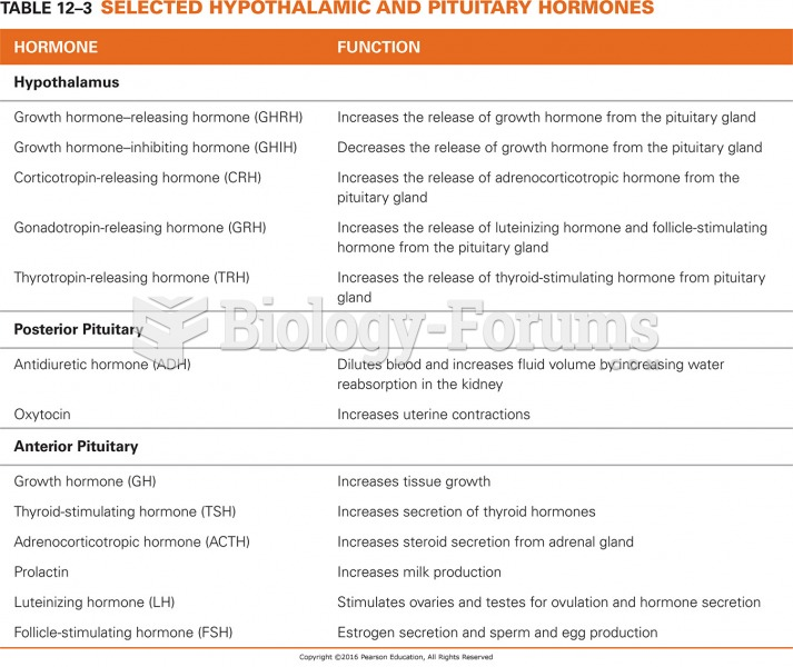 Selected Hypothalamic and Pituitary Hormones