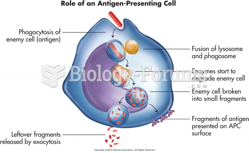 The role of antigen-presenting cell (APC).