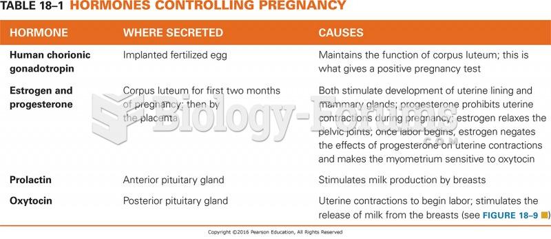 Hormones Controlling Pregnancy