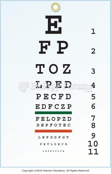The Snellen eye chart.