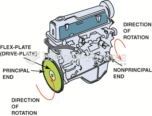 Inline four-cylinder engine showing principal and nonprincipal ends. Normal direction of rotation is ...