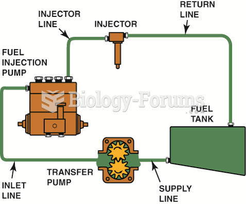 A typical injector-pump-type automotive diesel fuel injection system.