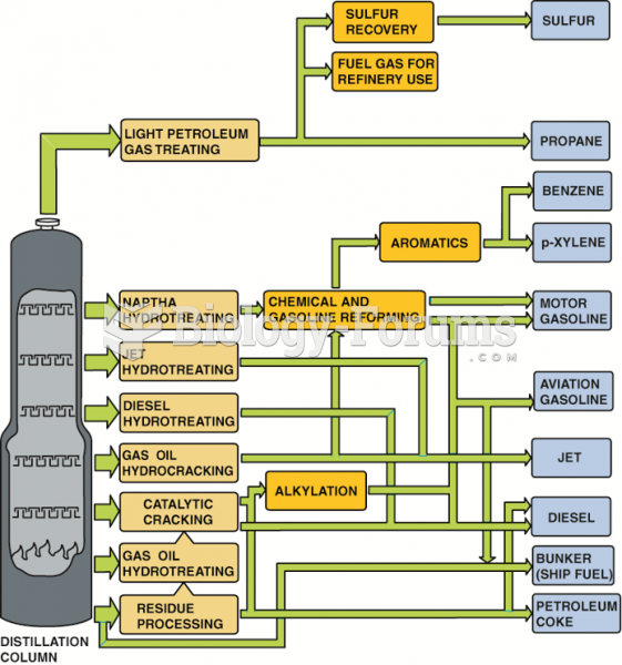 The crude oil refining showing most  of the major steps and processes.