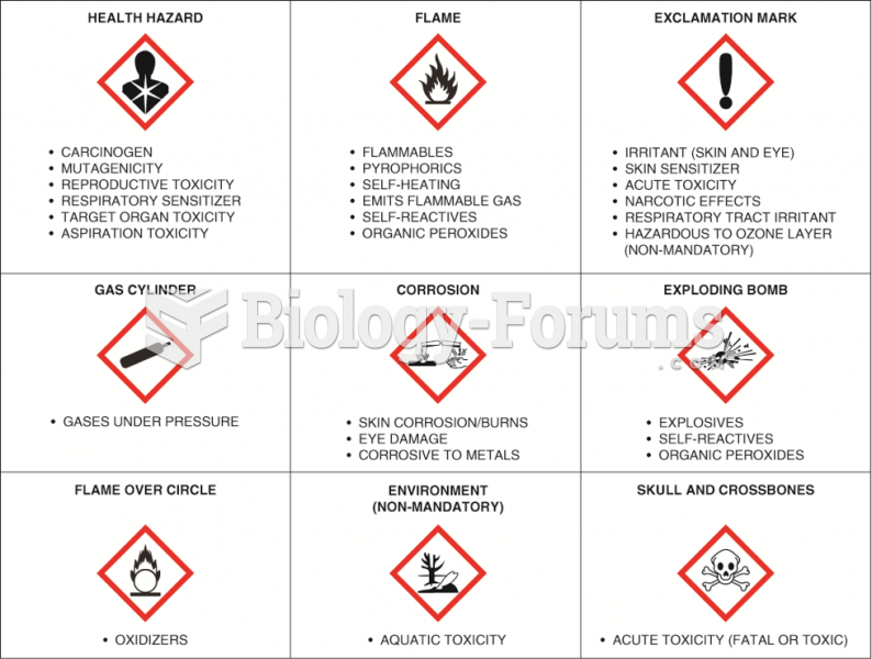 The OSHA global hazardous materials labels.