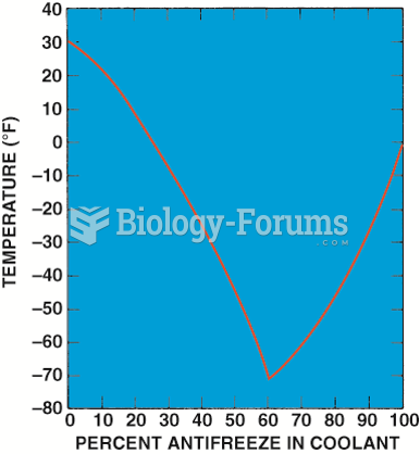 Graph showing the relationship between the freezing point of the coolant and the percentage of ...