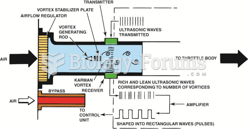 A Karman Vortex air flow sensor uses a triangle-shaped rod to create vortexes as the air flows ...