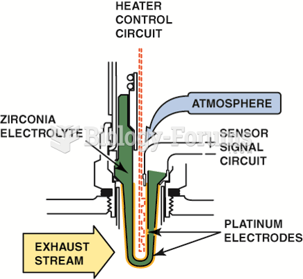 A typical heated zirconia oxygen  sensor, showing the sensor signal circuit that uses  the outer ...