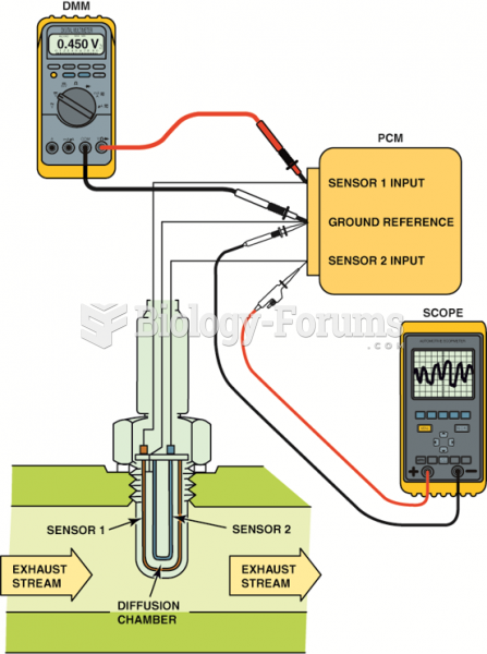 Testing a dual cell wideband oxygen sensor can be done using a voltmeter or a scope. The meter ...