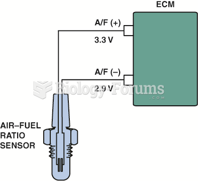 A single cell wide-band oxygen sensor has four wires with two for the heater and two for the sensor ...