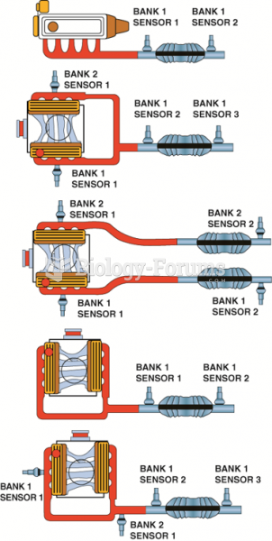 Number and label designations for  oxygen sensors. Bank 1 is the bank where cylinder number 1 is ...