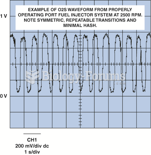 Normal oxygen sensor frequency is  from about one to five times per second.