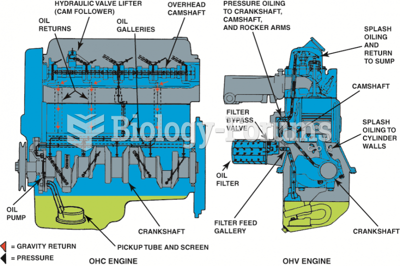 A typical engine design that uses both pressure and splash lubrication. Oil travels under pressure ...