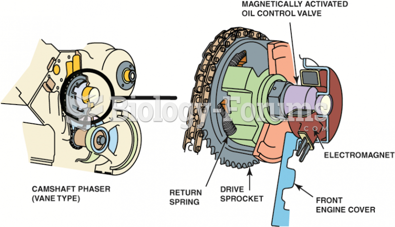 The camshaft is rotated in relation  to the camshaft by the PCM to provide changes in  valve timing.