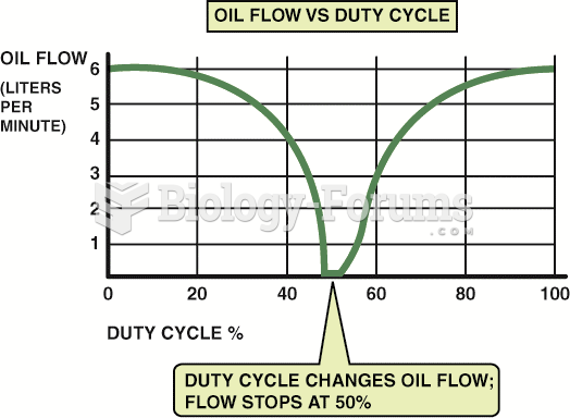 When the PCM commands 50% duty  cycle, the oil flow through the phaser drops to zero.