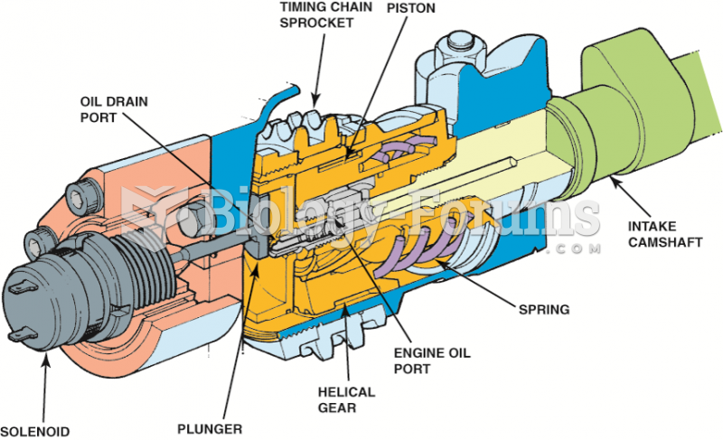 A typical variable cam timing control valve. The solenoid is controlled by the engine computer and ...