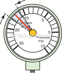 An oscillating needle 1 or 2 inches Hg below normal could indicate an incorrect air–fuel  mixture ...