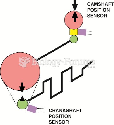 The relationship between the crankshaft position (CKP) sensor and the camshaft position (CMP) sensor ...
