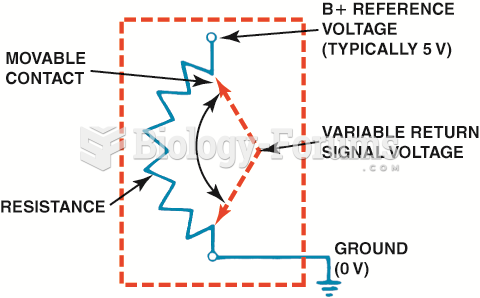 A potentiometer uses a movable  contact to vary resistance and send an analog voltage  to the PCM.
