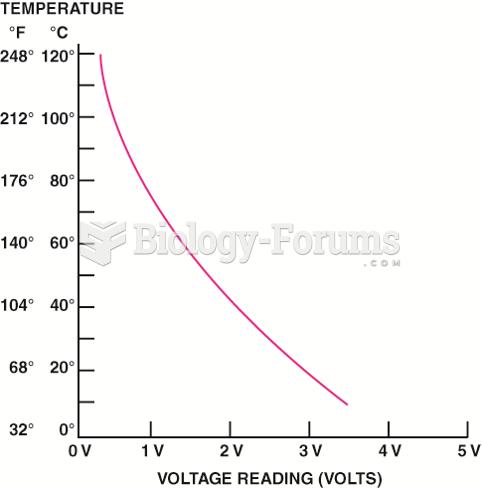 A typical ECT sensor temperature  versus voltage curve.