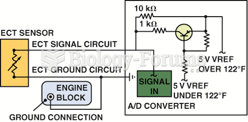 When the voltage drop reaches approximately 1.20 volts, the PCM turns on a transistor. The ...