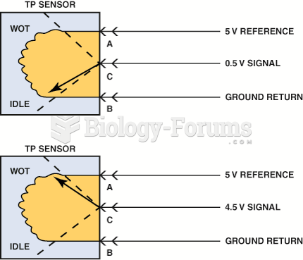The signal voltage from a throttle  position increases as the throttle is opened because  the wiper ...