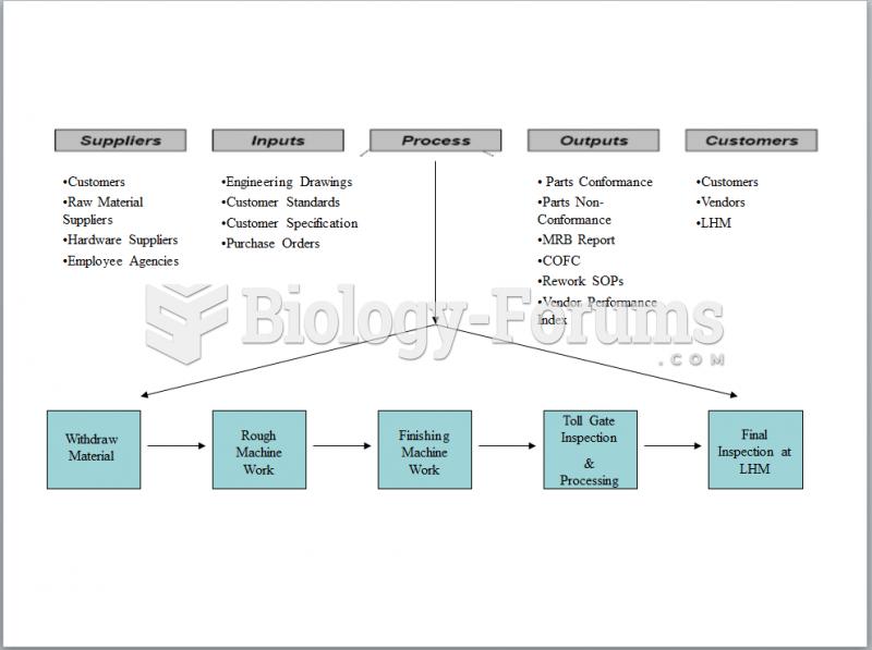 Lean 6 Sigma - LHM SIPOC Diagram