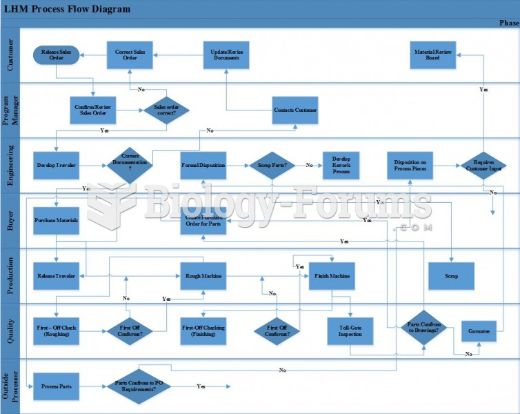 Lean 6 Sigma - LHM Process Flow Diagram
