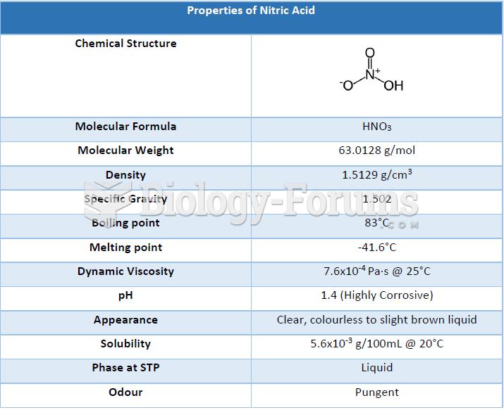 Properties of Nitric Acid