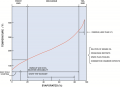 A typical distillation curve. Heavier molecules evaporate at higher temperatures and  contain more ...