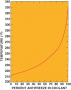 Graph showing how the boiling point  of the coolant increases as the percentage of antifreeze  in ...
