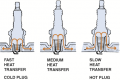 The heat range of a spark plug is determined by the distance the heat has to flow from  the tip to ...