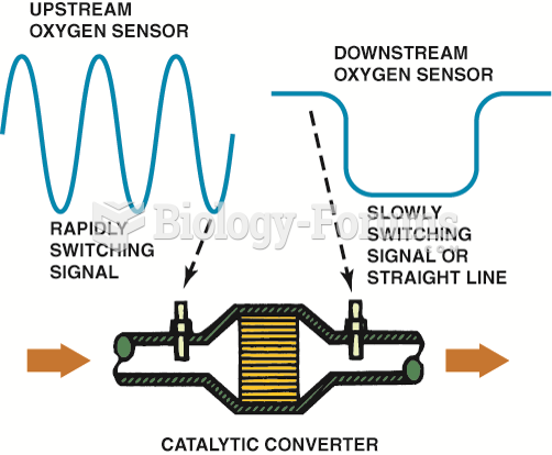 The OBD-II catalytic converter monitor compares the signals of the upstream and downstream O2Ss to ...