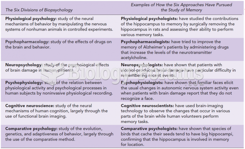 The Six Major Divisions of Biopsychology, with Examples of How They Have Approached the Study of ...