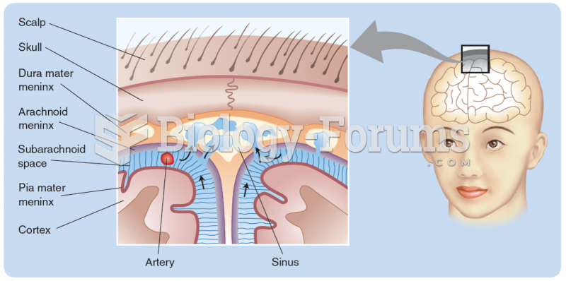 The absorption of cerebrospinal fluid from the subarachnoid space (blue) into a major sinus. Note ...