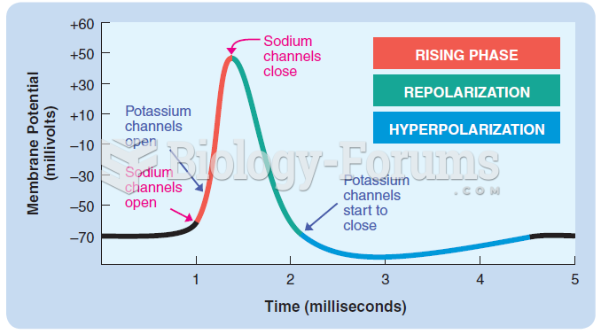 The opening and closing of voltage-activated sodium and potassium channels during the three phases ...