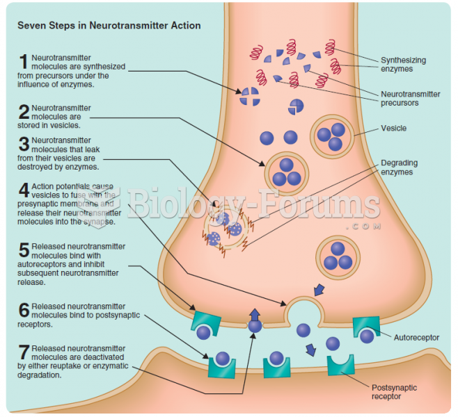 Seven steps in neurotransmitter action: (1) synthesis, (2) storage in vesicles, (3) breakdown of any ...
