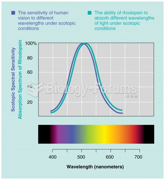 The adsorption spectrum of rhodopsin compared with the human scotopic spectral sensitivity curve.